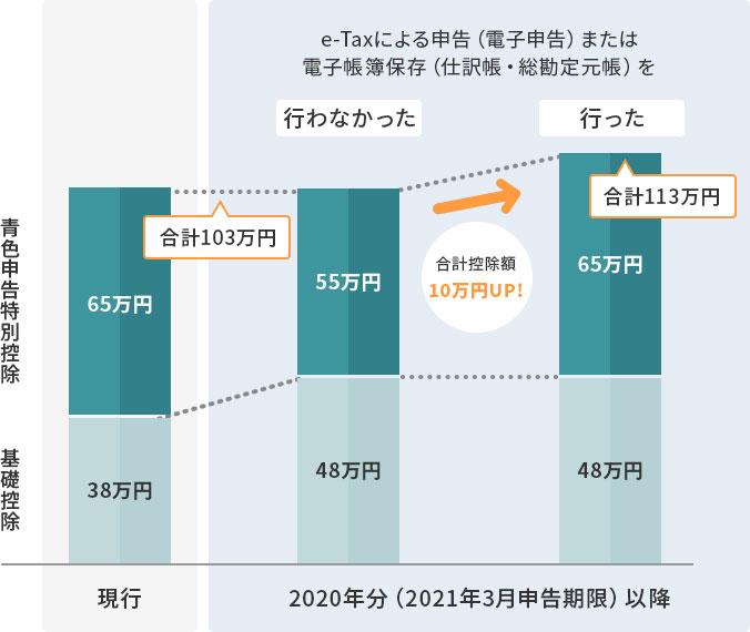 申告 万 控除 青色 特別 円 10 令和2年分の確定申告における主な改正点